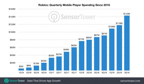 Roblox Grosses 1 Billion In Mobile Revenue Pocket Gamer Biz Pgbiz