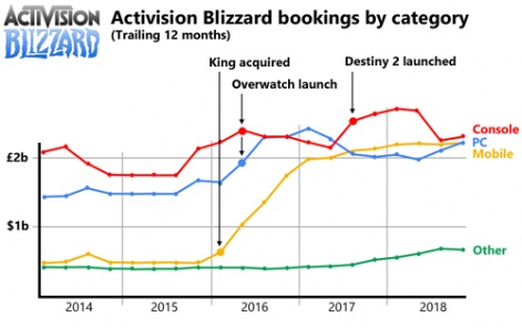 Why Activision Blizzard's mobile strategy is between a rock and a
