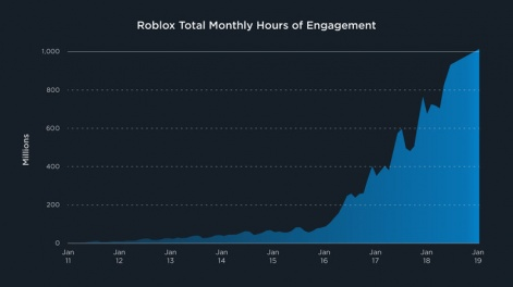 f34999619d8e Roblox attributes its continuing growth to three factors  increasing  globalisation as more people can play anytime on any device
