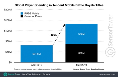 PUBG Mobile racks up 50 million daily active users outside of China