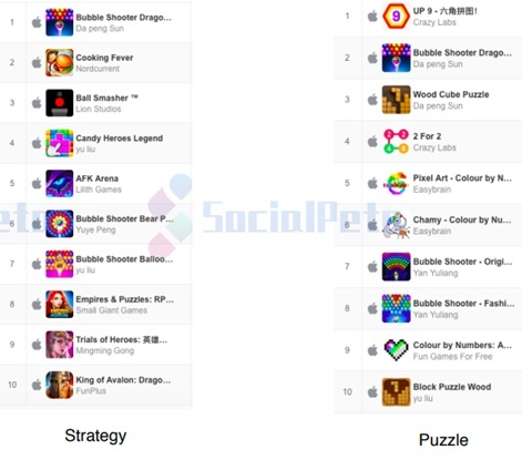 The top global game advertisers in the US, Japan and South Korea