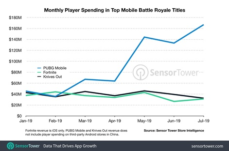 PUBG Mobile Lite will Work Even on Budget Smartphones