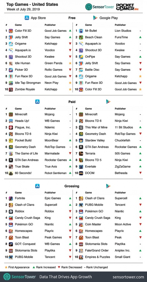 Weekly global mobile games charts: Fortnite on top in the US