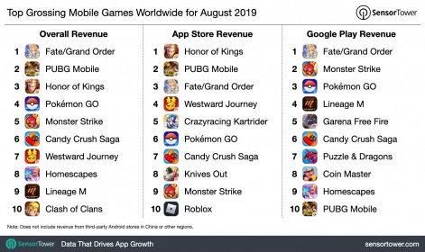 Sony's Fate/Grand Order tops mobile revenue for August at