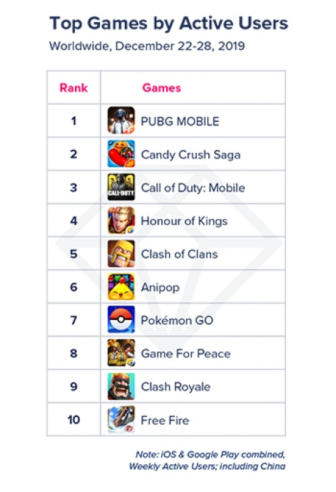 Roblox Enters The Global Top Grossing Chart At 4 Pocket Gamer